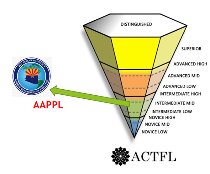 ACTFL pyramid and Seal of Biliteracy level for AAPPL tests