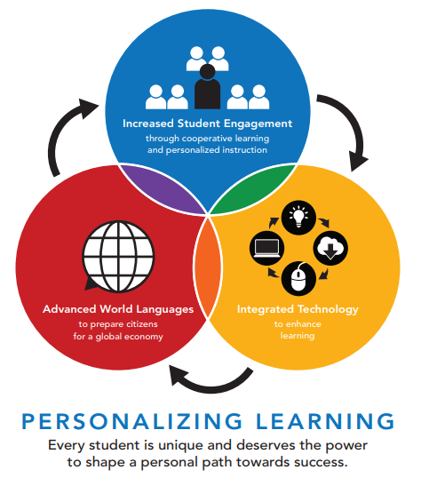 Diagram showing core components of Personalized Learning