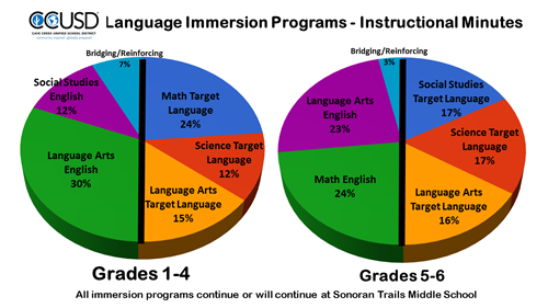 2 pie charts depicting how instructional minutes are divided up across content areas in the language immersion programs