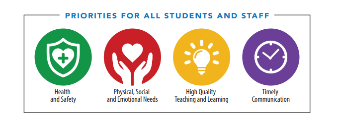 Priorities for all students and staff